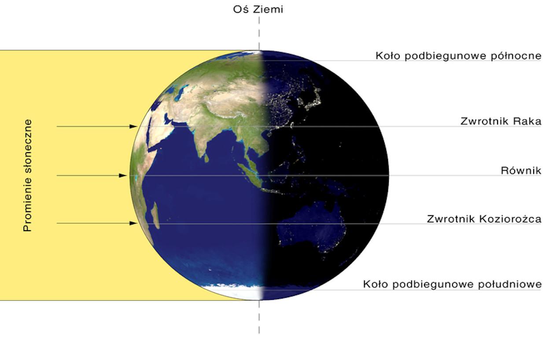 graficzna wizualizacja zjawiska równonocy jesiennej